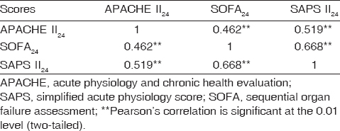 All Dating Sites-available Apache 2 Score For Anaesthesia