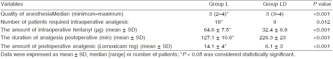 Addition of dexmedetomidine to a safe intravenous dose of