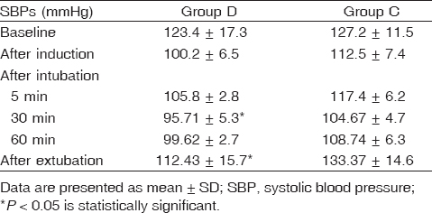 Table 3 Changes in systolic blood pressure during anesthesia.