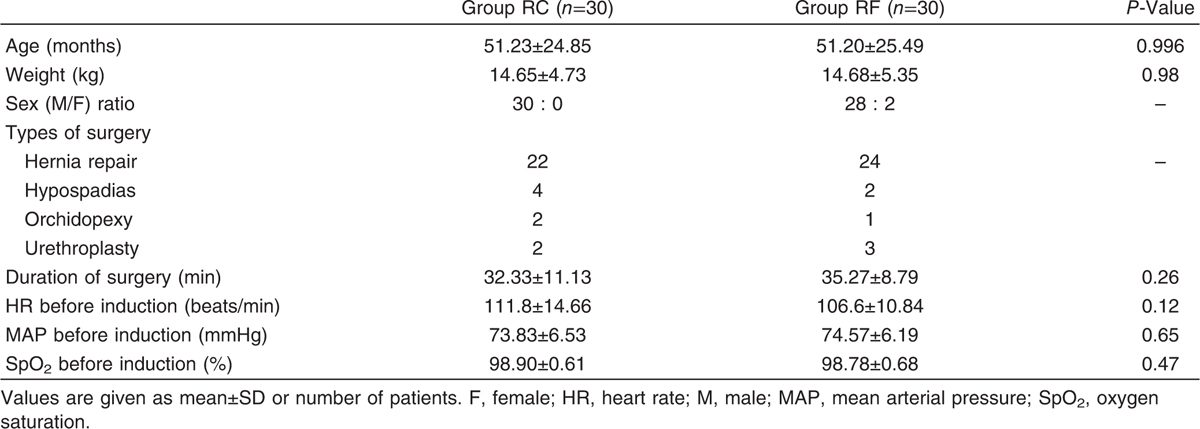 Comparison of caudal epidural clonidine with fentanyl as an adjuvant ...
