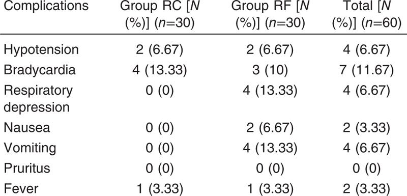 Comparison Of Caudal Epidural Clonidine With Fentanyl As An Adjuvant