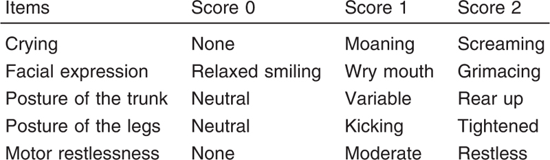 Table 1: Children's and Infants' Postoperative Pain Scale score [7]