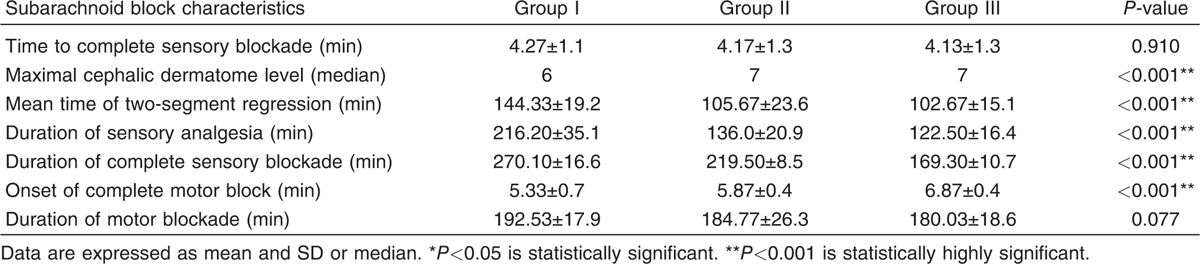 Clinical evaluation of intravenous dexmedetomidine and