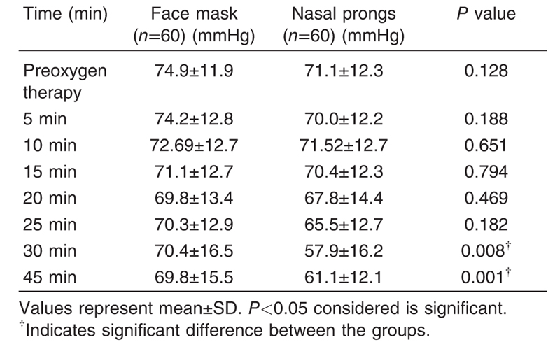 Table 3 The comparison of the mean arterial blood pressure between the face  mask group and.